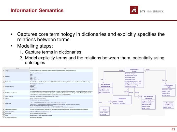 Information Semantics