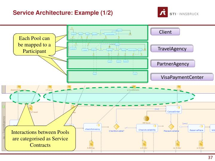 Service Architecture: Example (1/2)