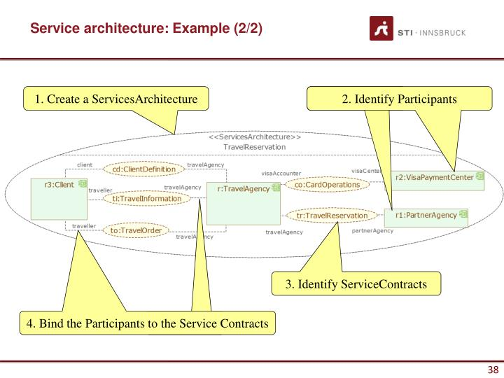 Service architecture: Example (2/2)