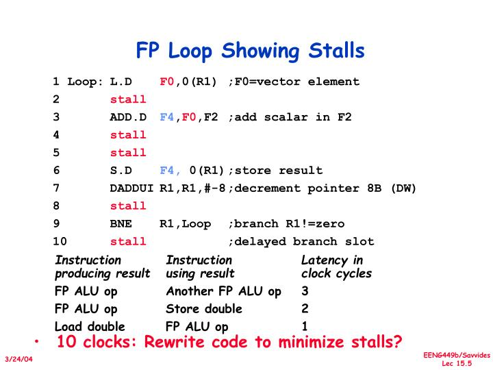 FP Loop Showing Stalls
