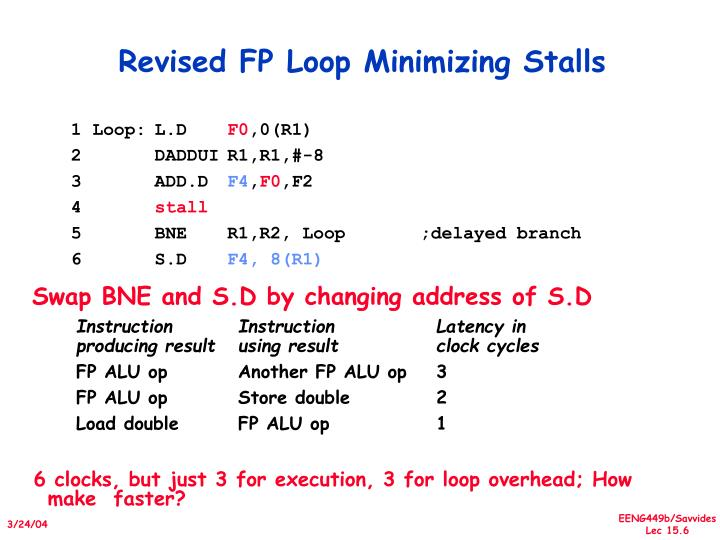 Revised FP Loop Minimizing Stalls