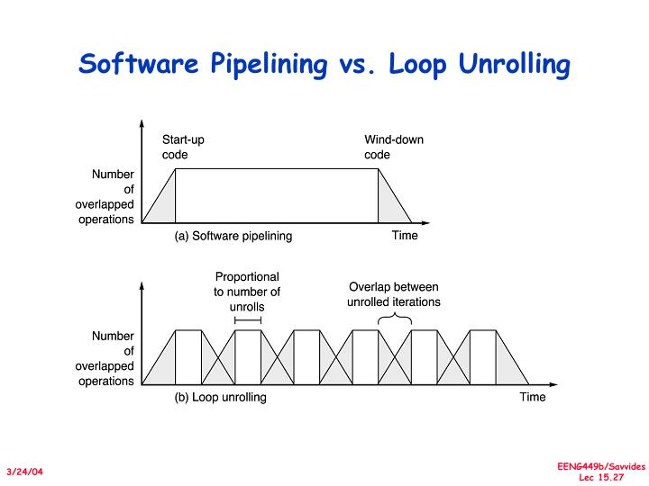 Software Pipelining vs. Loop Unrolling