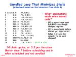 unrolled loop that minimizes stalls scheduled based on the latencies from slide 4