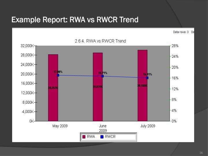 Example Report: RWA vs RWCR Trend