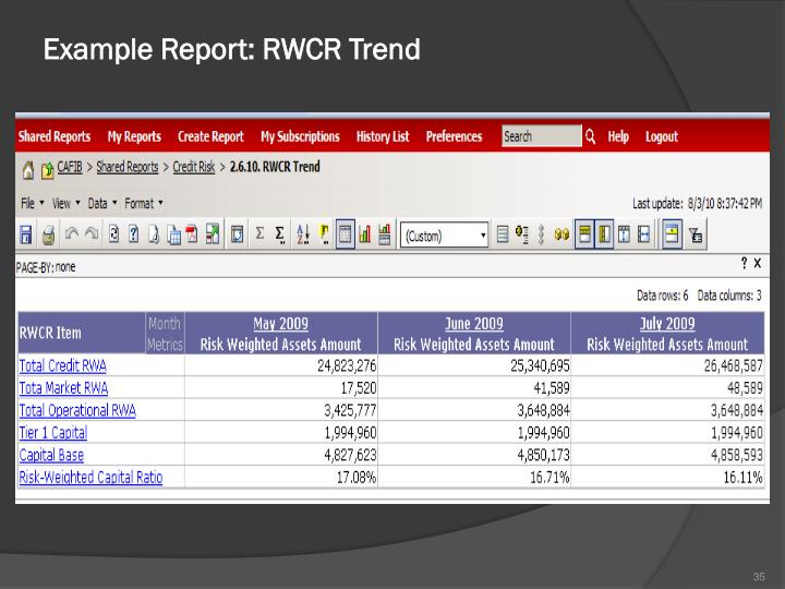 Example Report: RWCR Trend