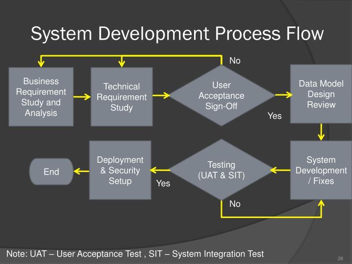 System Development Process Flow