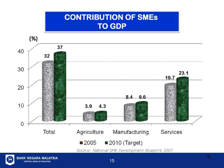CONTRIBUTION OF SMEs