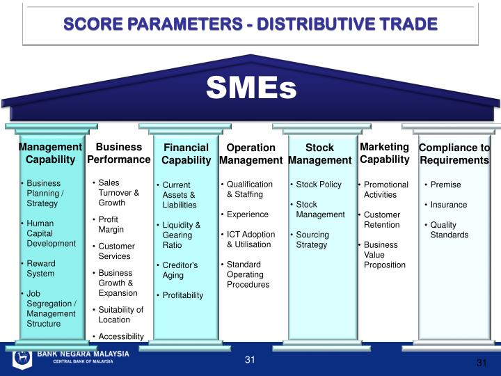 SCORE PARAMETERS - DISTRIBUTIVE TRADE
