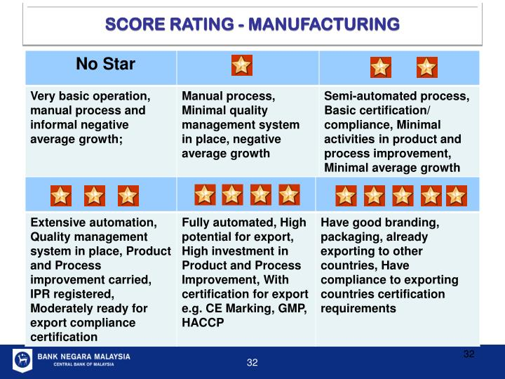 SCORE RATING - MANUFACTURING