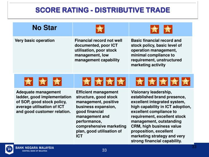 SCORE RATING - DISTRIBUTIVE TRADE