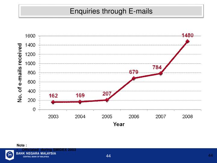 Enquiries through E-mails