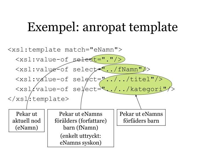 Exempel: anropat template