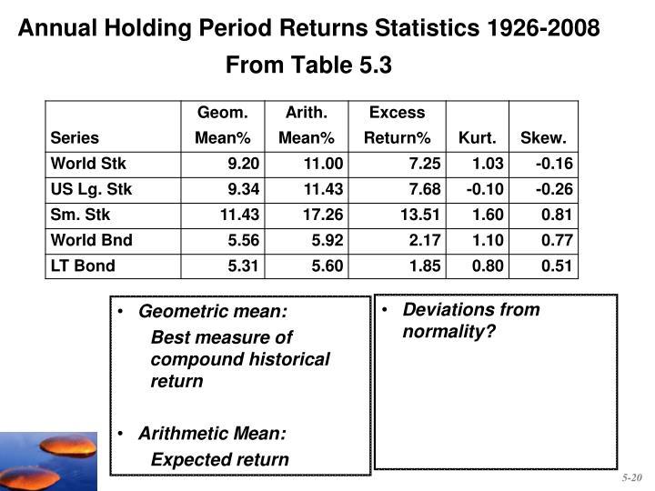 Annual Holding Period Returns Statistics 1926-2008