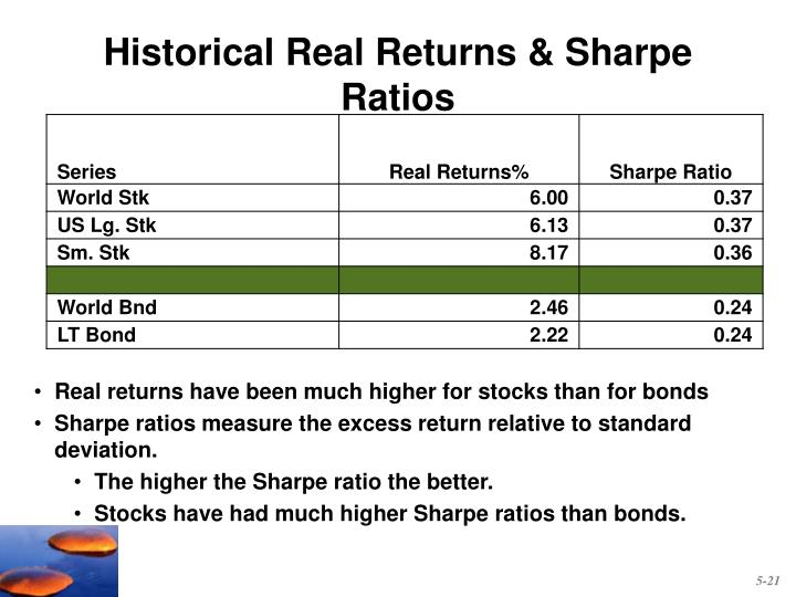 Historical Real Returns & Sharpe Ratios