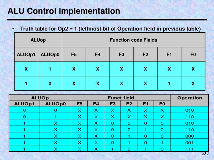 ALU Control implementation