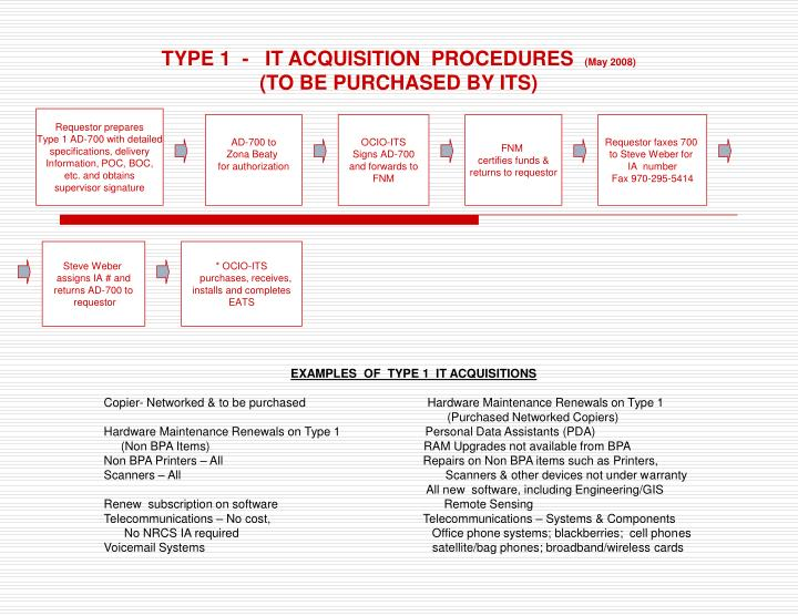 TYPE 1  -   IT ACQUISITION  PROCEDURES