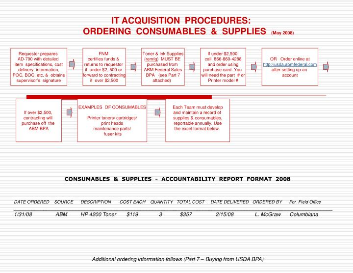 IT ACQUISITION  PROCEDURES: