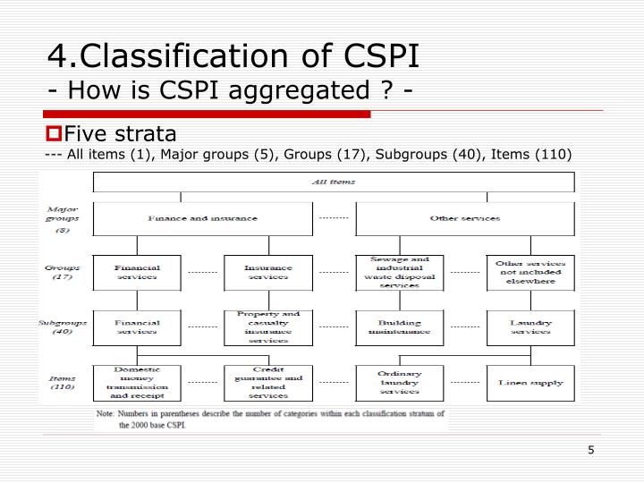 4.Classification of CSPI