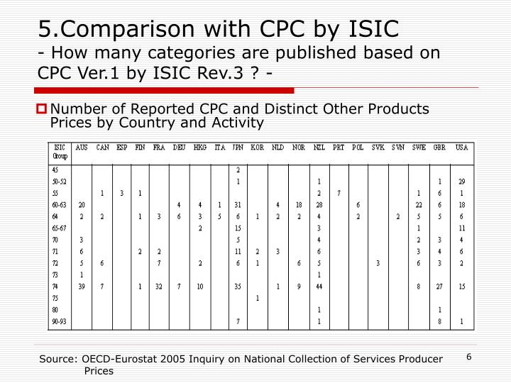 5.Comparison with CPC by ISIC