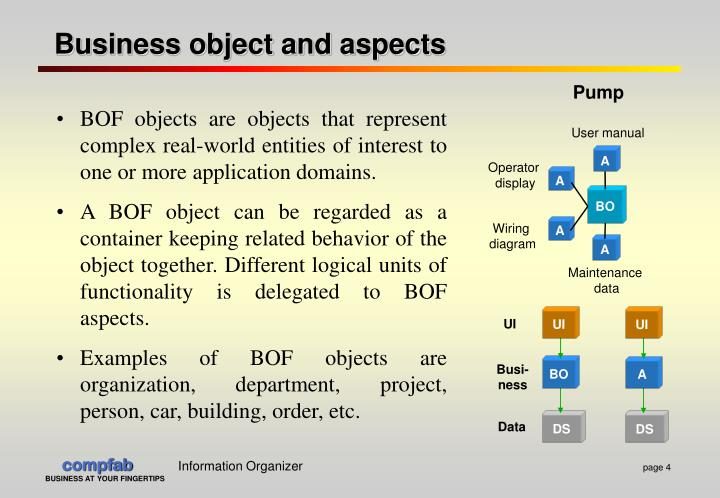 Business object and aspects
