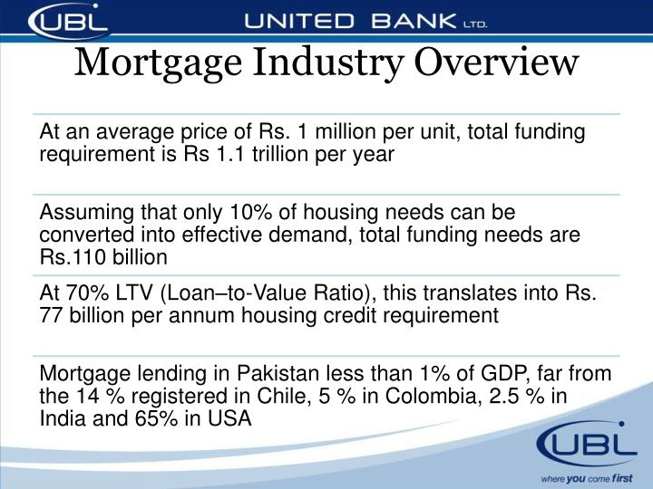 Mortgage industry overview1