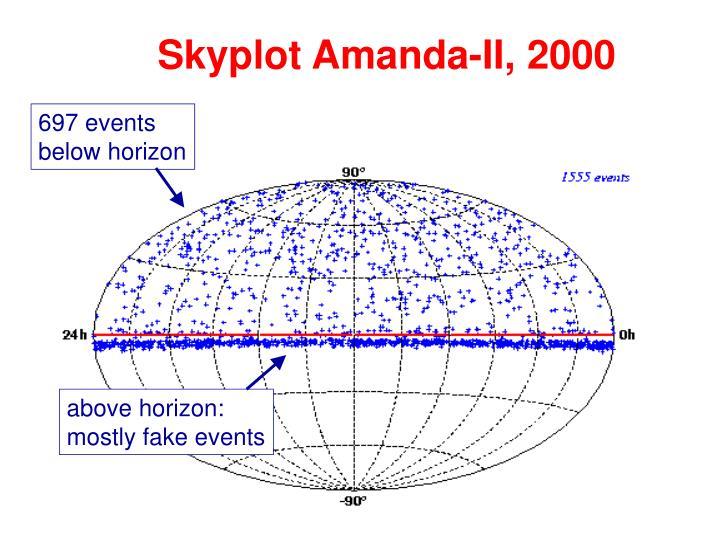 Skyplot Amanda-II, 2000