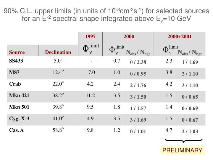 90% C.L. upper limits (in units of