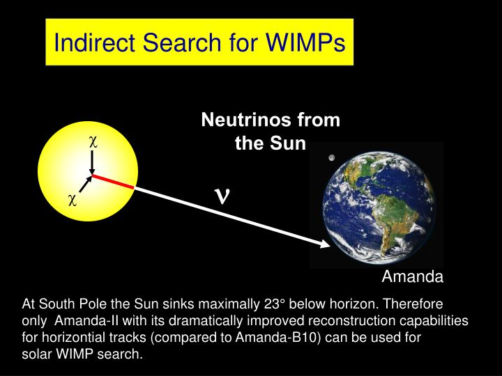 Indirect Search for WIMPs