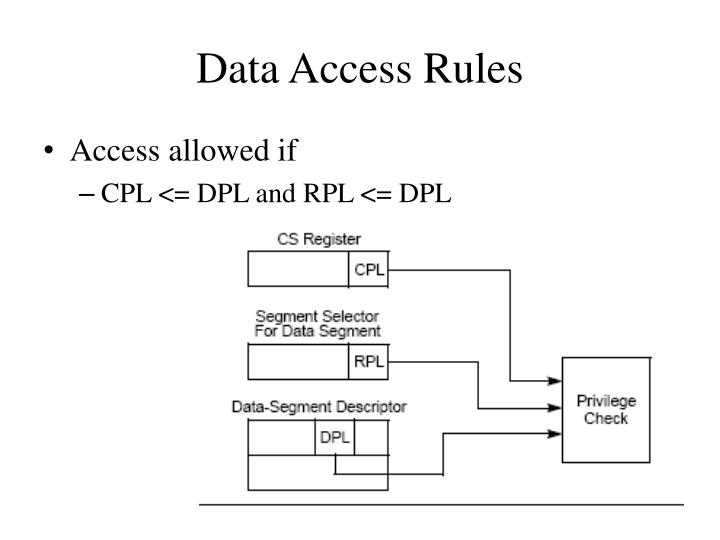 Data Access Rules