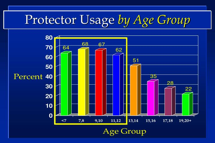 Protector Usage