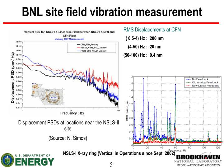 BNL site field vibration measurement