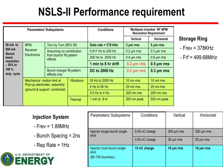 NSLS-II Performance requirement