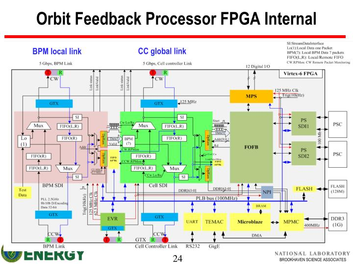 Orbit Feedback Processor FPGA Internal