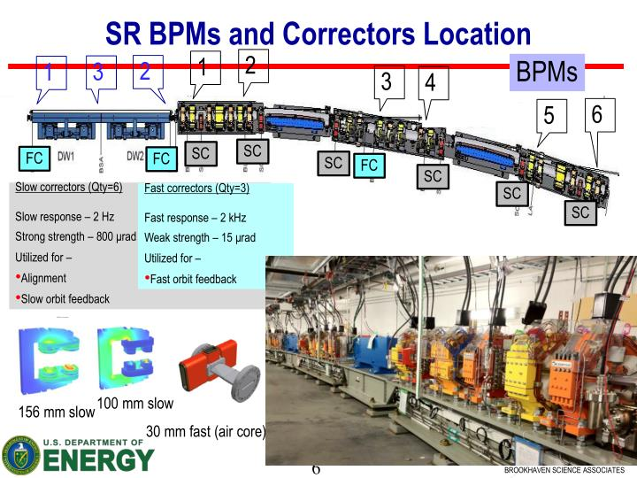 SR BPMs and Correctors Location
