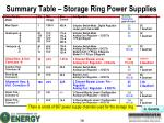 summary table storage ring power supplies