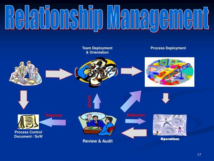 Team Deployment & Orientation