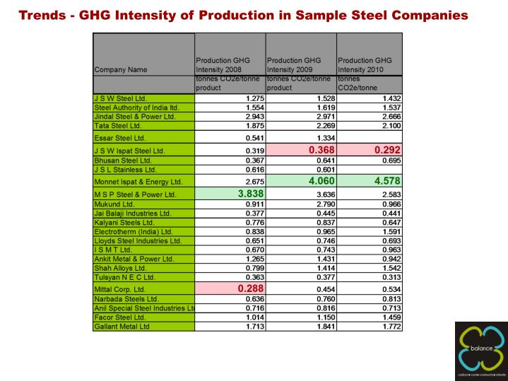 Trends - GHG Intensity of Production in Sample Steel Companies