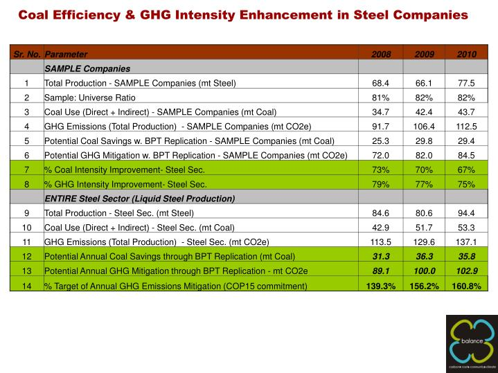 Coal Efficiency & GHG Intensity Enhancement in Steel Companies