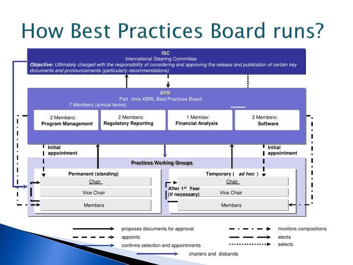 How Best Practices Board runs?