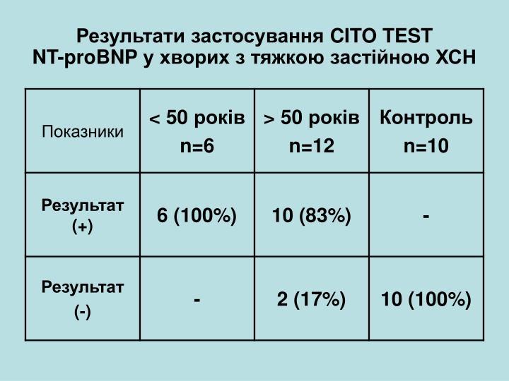 Результати застосування