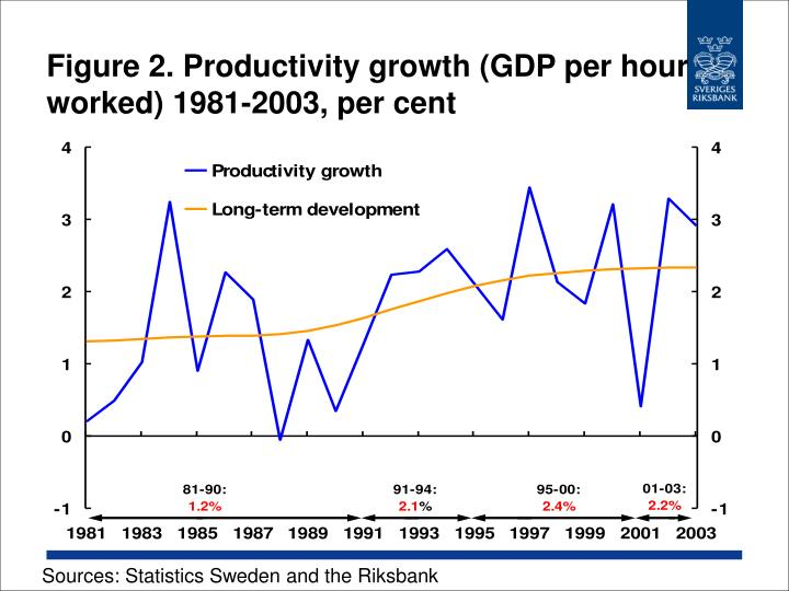 Figure 2 productivity growth gdp per hour worked 1981 2003 per cent