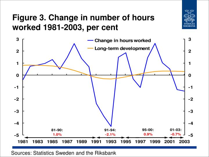 Figure 3 change in number of hours worked 1981 2003 per cent