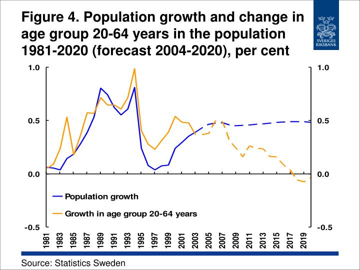 Figure 4. Population growth and change in age group 20-64 years in the population 1981-2020 (forecast 2004-2020), per cent