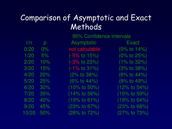 Comparison of Asymptotic and Exact Methods