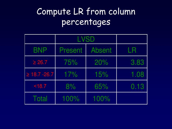 Compute LR from column percentages