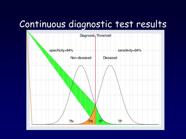 Continuous diagnostic test results
