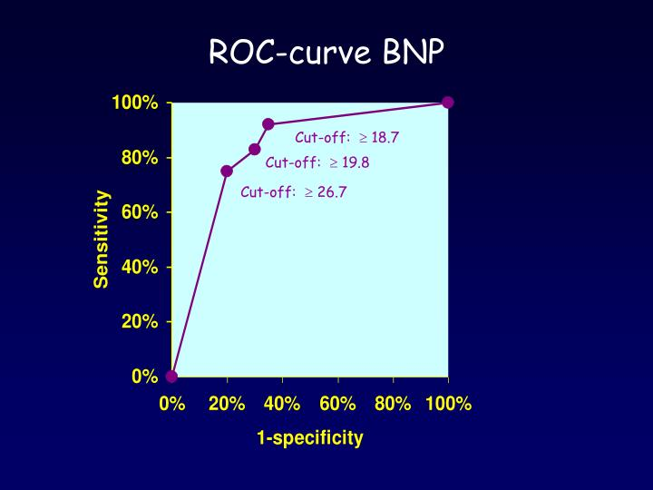 ROC-curve BNP