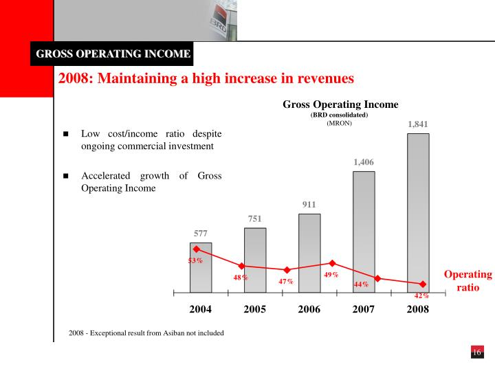 GROSS OPERATING INCOME