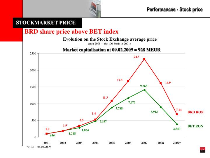 Performances - Stock price