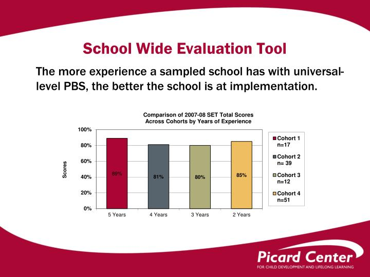 School Wide Evaluation Tool